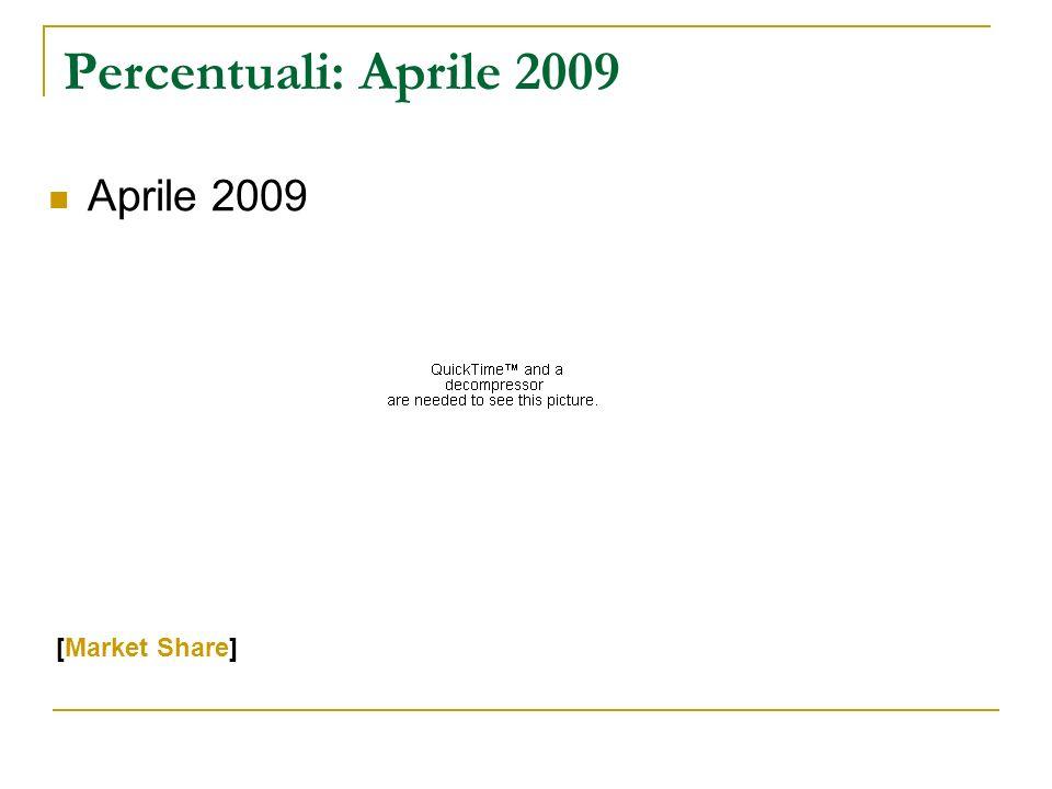 Percentuali: Aprile 2009 Aprile 2009 [Market Share]